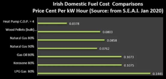 irish-domestic-fuel-cost-comparisons