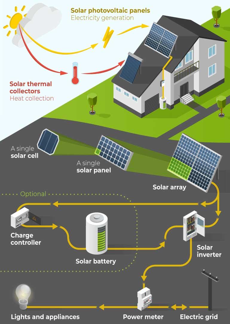 solar-photovoltaic-pv