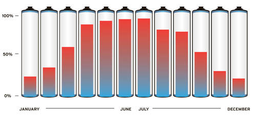 solar-thermal-performance-chart